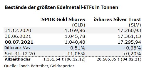 Gold, Silber, Fonds, ETF, GLD, SLV