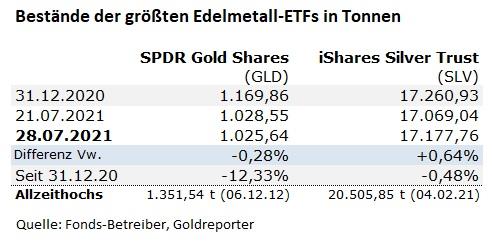 Gold, ETF, Silber, SLV, GLD