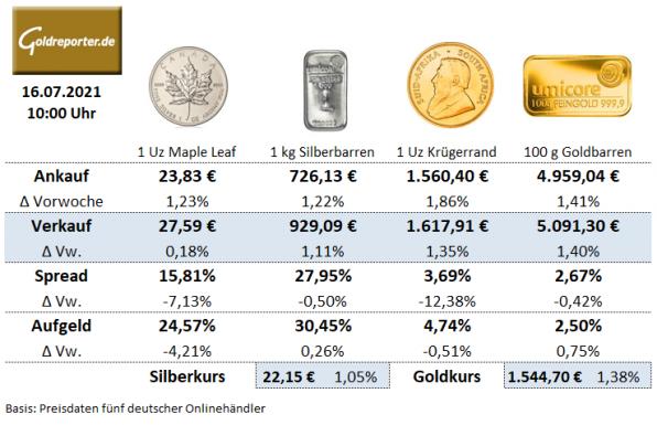 Gold kaufen, Silber kaufen, Preise, Aufgeld, Krügerrand, Goldmünze, Silber Maple Leaf, Silbermünze