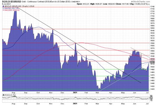 Gold, Goldpreis, Chart, Charttechnik