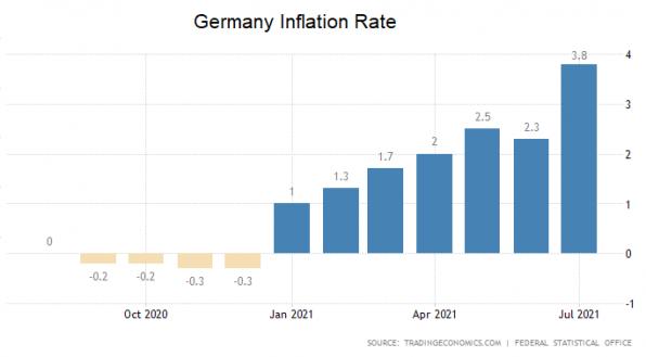 Inflation, Inflationsrate, Deutschland