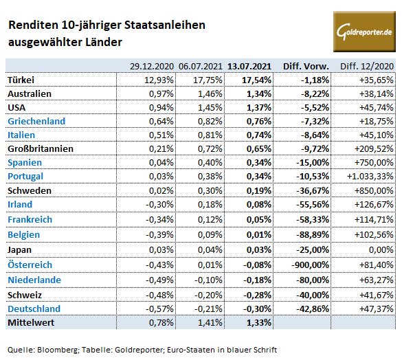 Staatsanleihen, Renditen, Zinsen, USA, Deutschland, Länder