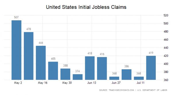 USA, Arbeitsmarkt, Erstanträge