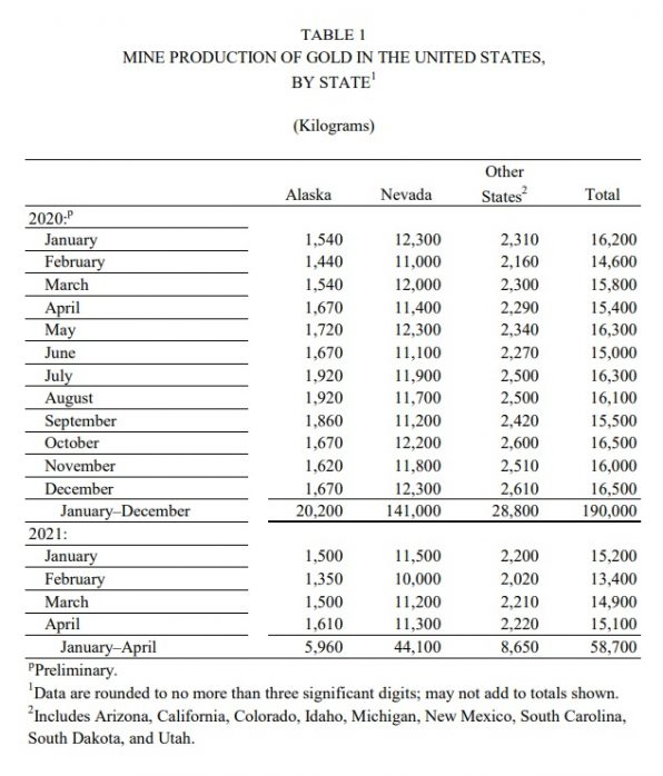 US-Goldproduktion, 2021, April
