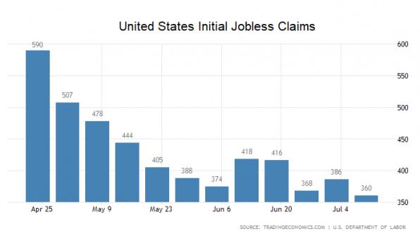 US-Arbeitsmarkt, Daten, Zahlen