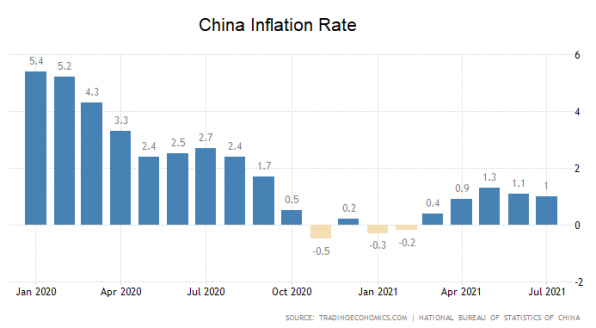 Inflation, China, Inflationsrate
