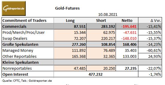 Gold, COMEX, CoT-Daten, US-Terminmarkt