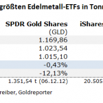 Gold-ETF-18.08.21