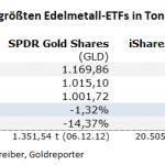 Gold-ETF-25.08.21