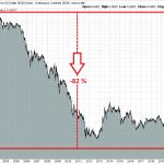 Gold-Euro-Chart-seit 2000