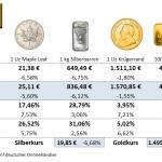 Goldmünzen-Preise-13.08.21