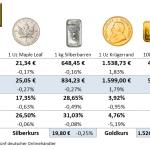 Goldmünzen-Preise-20.08.21