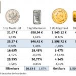Goldmünzen-Preise-27.08.21