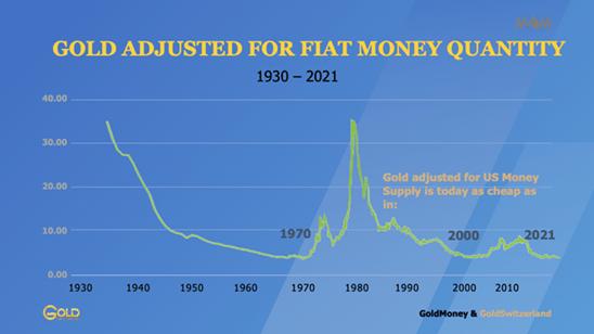 Goldpreis, Geldmenge. Verhältnis