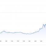 Goldpreis seit 1971