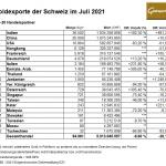 Schweiz-Gold-Exporte-07-2021