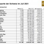 Schweiz-Gold-Importe-07-2021