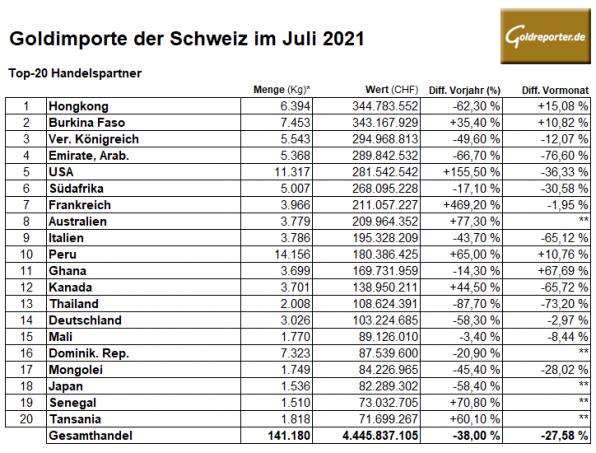 Gold, Schweiz, Importe, Juli, 2021