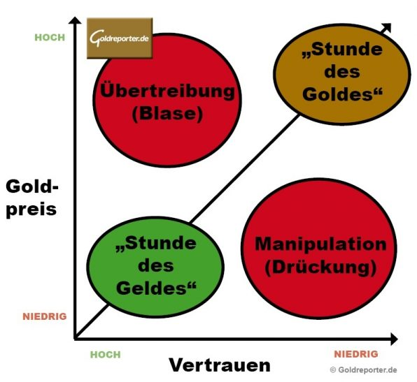 Gold, Vertrauen, Stunde des Goldes (Grafik/Konzept: Goldreporter)
