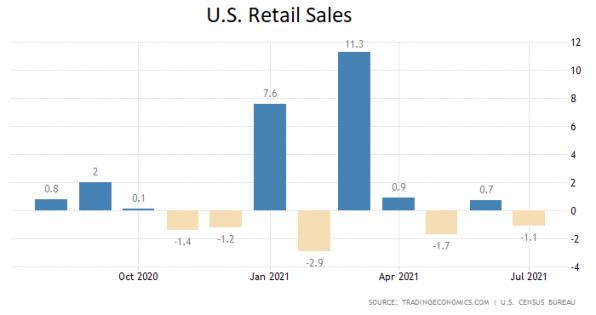 US-Einzelhandel, Juli, 2021