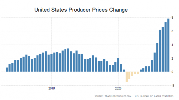 Erzeugerpreise, USA, Inflation