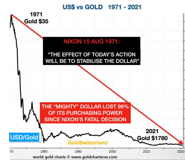 Goldpreis, Gold, US-Dollar, Abwertung