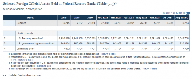 Fed, Reserve, Gold reserve