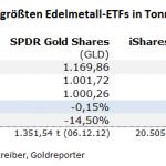 Gold-ETF-01.09.21