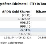 Gold-ETF-15.09.21