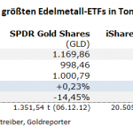 Gold-ETF-22.09.21
