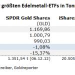 Gold-ETF-29.09.21