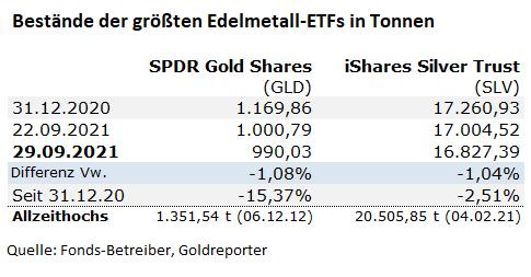 Gold, Gold-ETF, Goldpreis, Silber-ETF, GLD, SLV