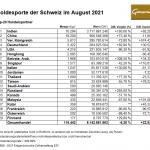Gold-Exporte-Schweiz-08-21
