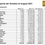 Gold-Importe-Schweiz-08-21
