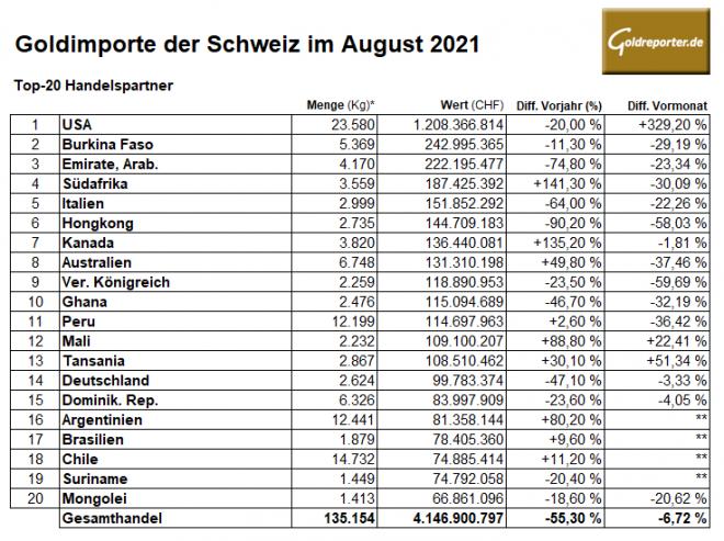 Gold, Importe, Schweiz, August, 2021, USA