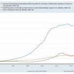 Gold Verschuldung BIP FRED