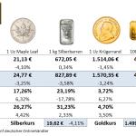 Gold-kaufen-Preise-17.09.21