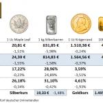 Gold-kaufen-Preise-24.09.21