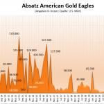Goldmünzen-Eagle-08-2021