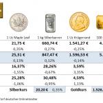 Goldmünzen-Preise-03.09.21