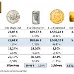 Goldmünzen-Preise-10.09.21