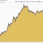 Goldpreis 2000er-Jahre