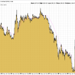 Goldpreis 90er-Jahre