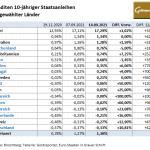 Goldpreis-Anleihen-14.09.21