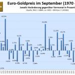 Goldpreis im September 2021