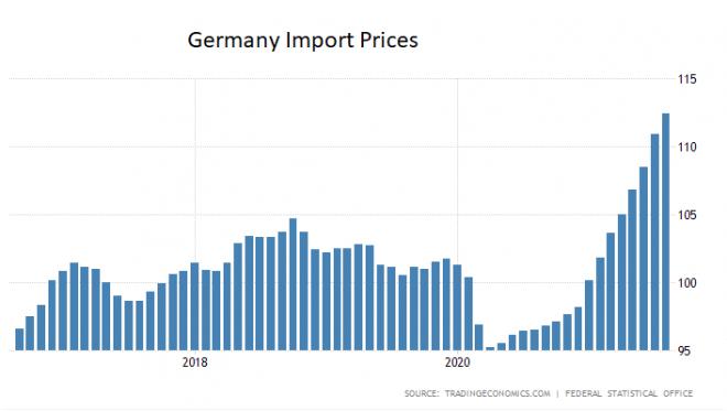 Inflation, Importpreise, Deutschland