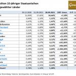 Staatsanleihen-28.09.21