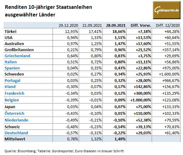 Staatsanleihen, Renditen, USA, Deutschland