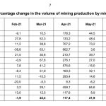 Südafrika-Gold-Produktion-07-2021