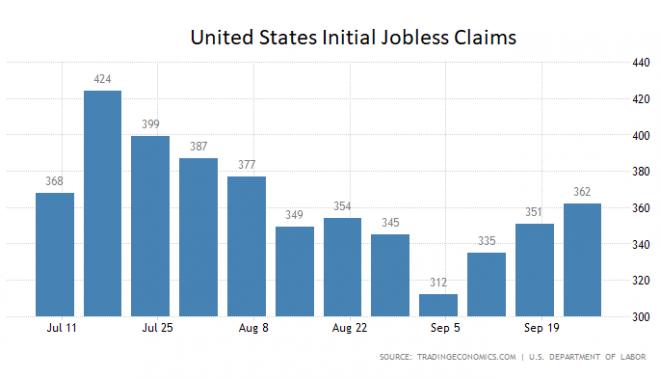 US-Arbeitsmarkt, Erstanträge